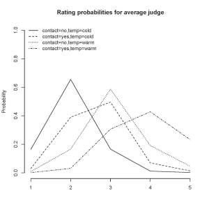 Rating probabilities for an average judge