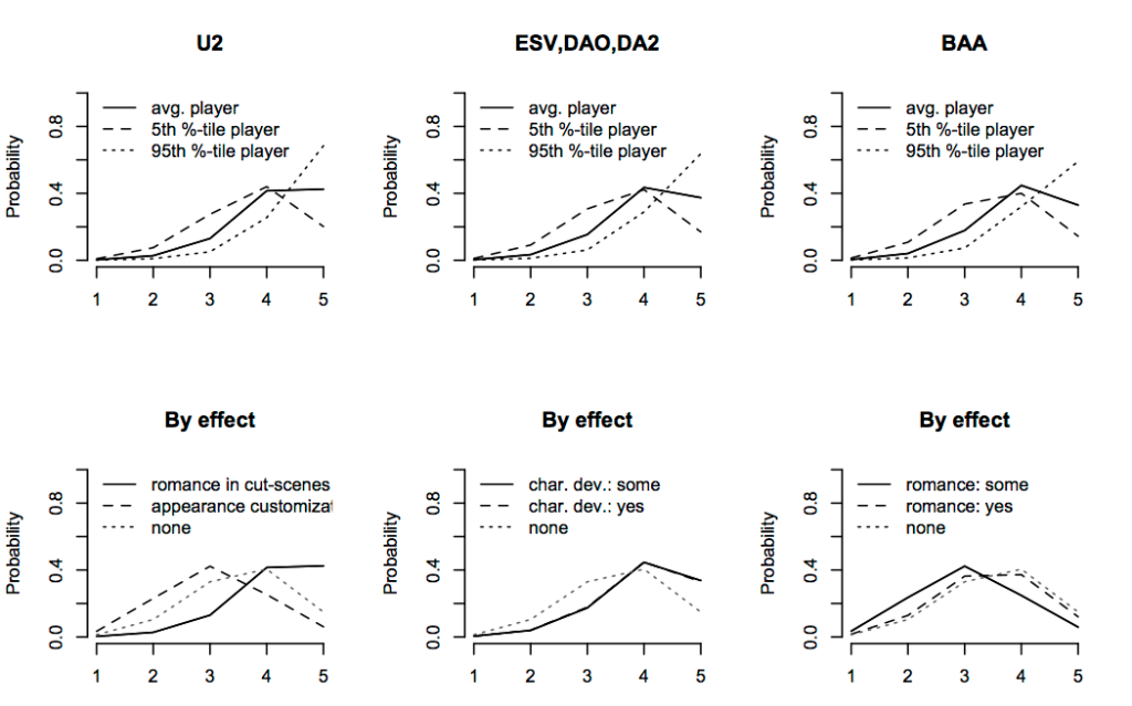 Figure 5: Predicted probabilities for story consistency (The game has a consistent story). X-axis shows the prediction to the score (1: strongly disagree, 5: strongly agree) of the question 3 (see appendix) and y-axises show the probability of that score. Predictions are shown per effect in the model as well as for the DOA (high school educated male).