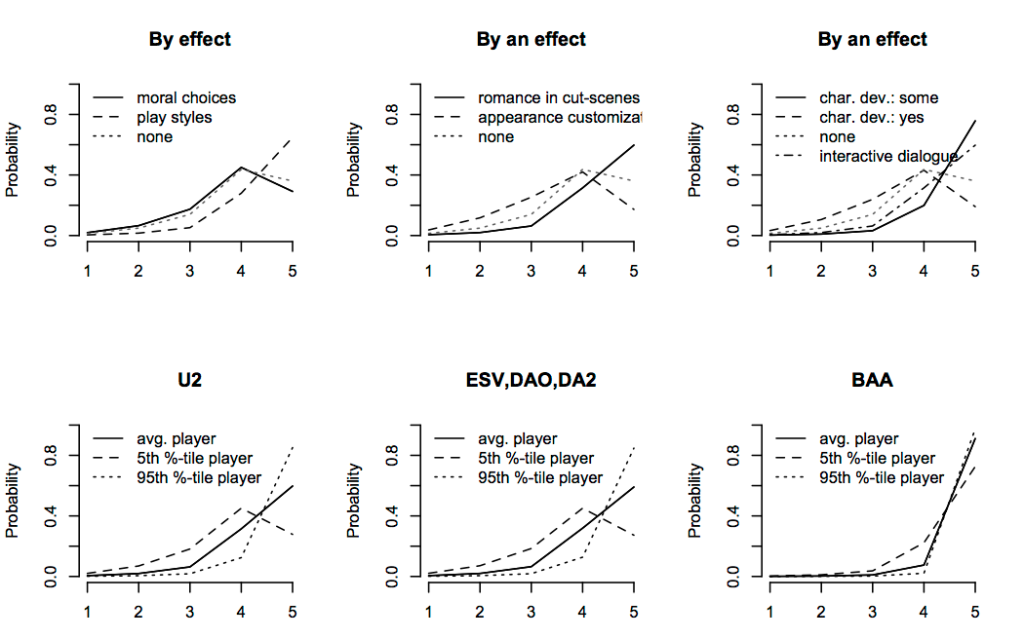 Figure 4: Predicted probabilities for story interestingness (The game has an interesting story). X-axis predicts the score of the question (1: strongly disagree, 5: strongly agree) and y-axis shows the probability of that score. Predictions are shown per effect as well as for the net effects for U2, DAO, ESV, DA3, and BAA (high school educated male)