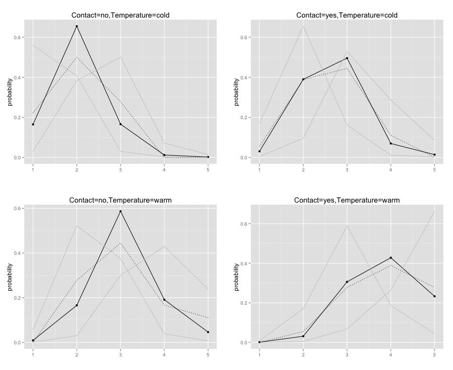 Model--data comparison