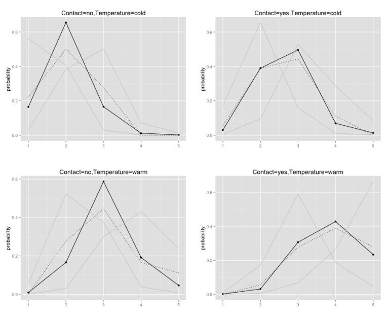 model data comparison