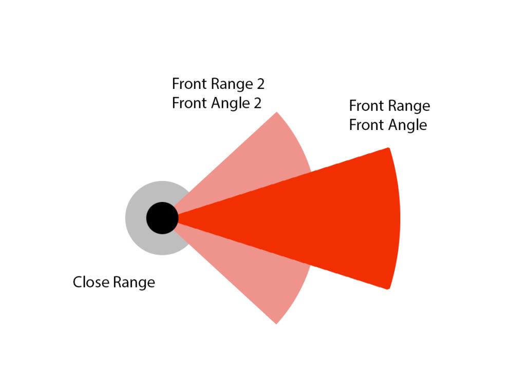 Perception system schematics