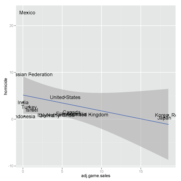 Homicide (per 100 000 people) vs game sales (dollars per people) at 2011